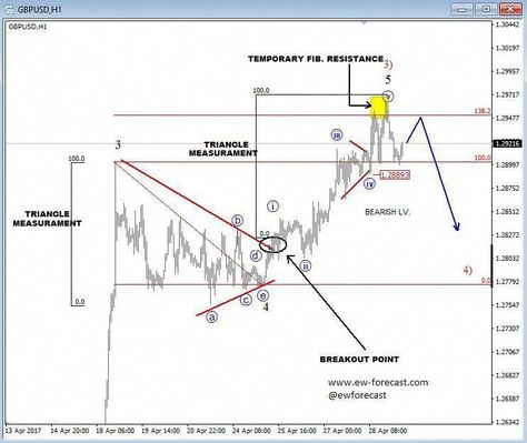 Elliott Wave Ysis Gbp Usd Could Be In For A Correction Investing Bollingerbandtrading