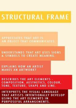 Visual Arts The Frames Posters Poster Frame Visual Art Art Syllabus