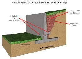 Retaining Wall Different Types Of Retaining Walls Their Area Of Application Engineering Basic Concrete Retaining Walls Retaining Wall Drainage Retaining Wall
