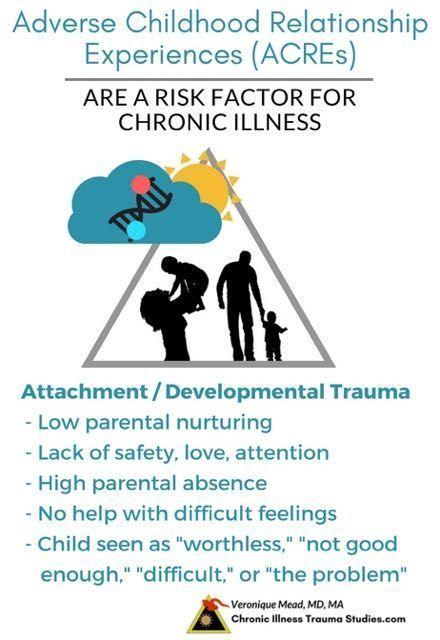 Pin On Chronic Illness Trauma