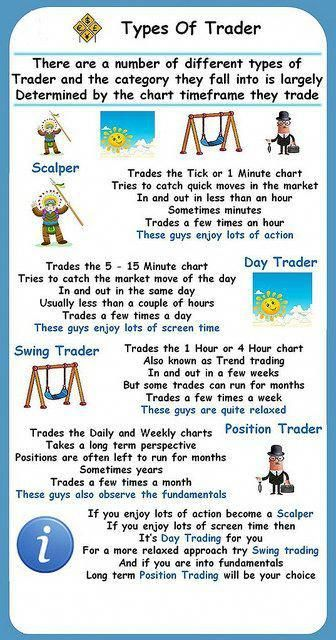 Swing Trading Vs Day Trading Which Is More Profitable Day Trading Swing Trading Trading
