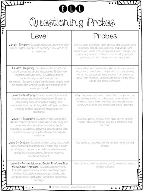 Working With ELL Students in the Classroom - Free Questioning Probes Handout