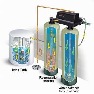 Water Softener System Cost 2020 Water Softener Installation Cost 2020 Water Softener System Water Softener Hard Water