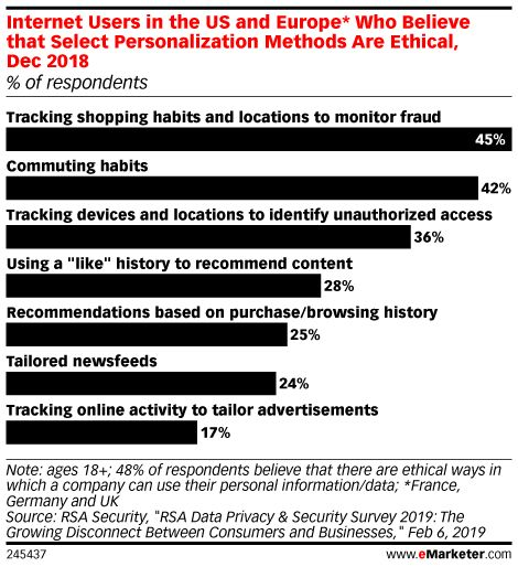 Do Consumers Dislike Targeted Personalized Ads Emarketer