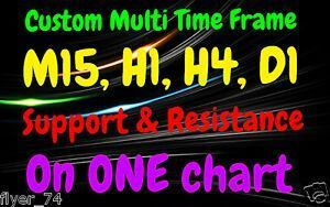 Custom Forex 4in1 Multi Time Frame Indicator Support Resistance