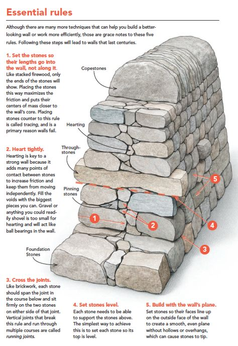 Dry Stone, Brick And Stone, Stone Work, Stone Walls, Backyard Projects, Outdoor Projects, Garden Projects, Building A Stone Wall, Building A House