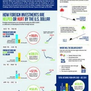 This Infographic Explains The Importance Of Understanding The Risk