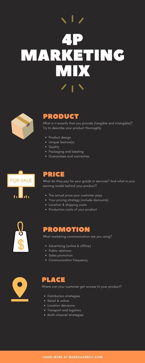 4P Marketing Mix Infographic