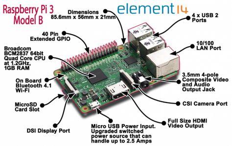Comment fabriquer une box domotique 100% DIY avec un Raspberry Pi 3 pour  Jeedom, Domoticz, Home Assistant - Domotique et objets connectés à faire  soi-même 73a233e6e4e8