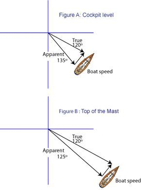 Wind Velocity is different in speed and direction between