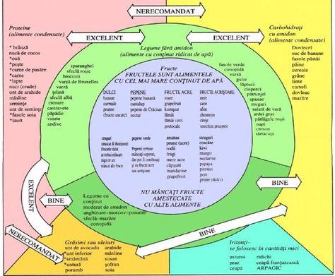 dieta cu varicoză mai mică cauze de varicoză a simptomelor și tratamentului