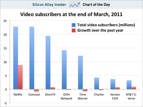 CHART OF THE DAY Netflix Now Has More Subscribers Than Comcast - mülleimer für küche
