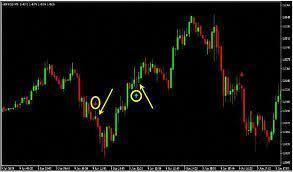771 Parabolic Sar With Channel Forex Strategies Forex