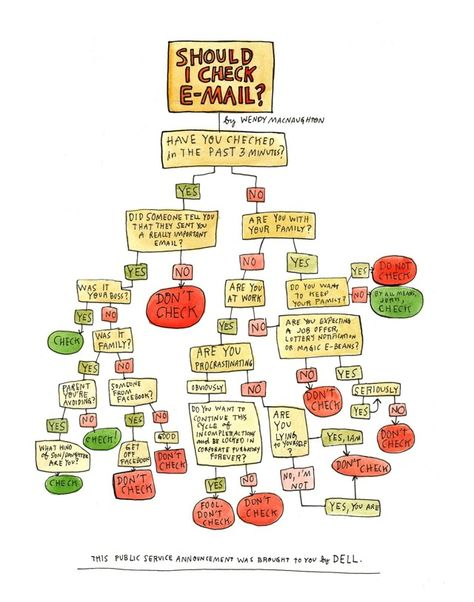 Should I Check Email?, a Public Service Annoucement flowchart by Dell, illustrated by Wendy Macnaughton.    via Forbes