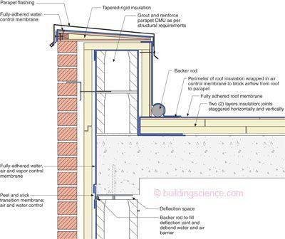 18 Sensational Glass Roofing Entrance Ideas Roof Construction Parapet Roofing