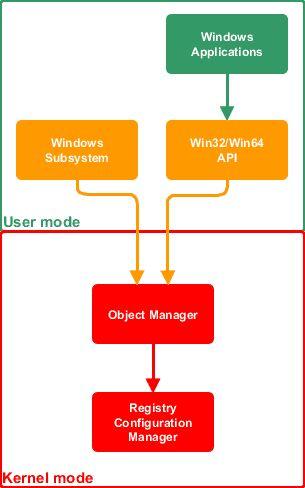 Configuration Manager Port Information and Spreadsheet myITforum