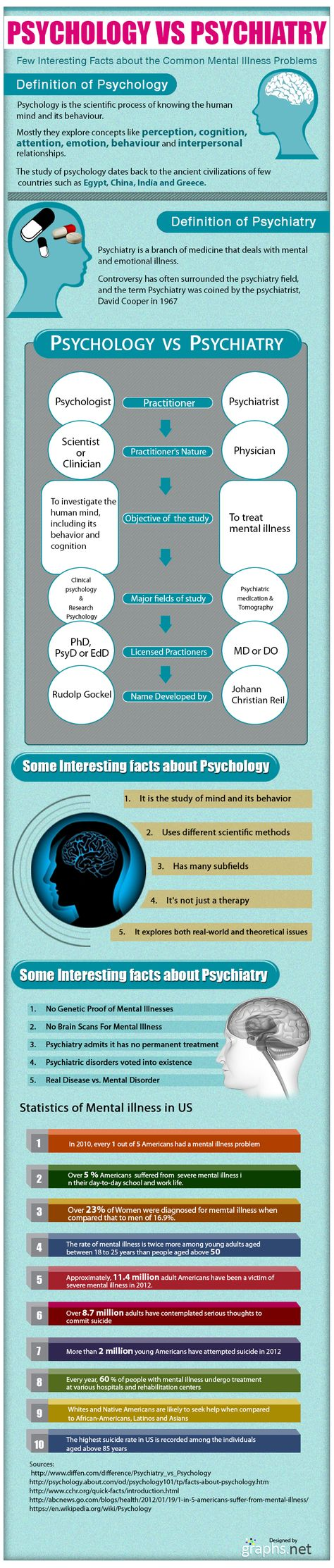 Understand the differences - Psychology versus Psychiatry. Then there are counsellors & coaches.
