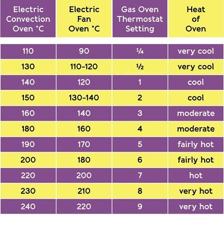 Electric Stove Temperature Chart Oven Temperature Conversion Chart Fan Assisted Ovens 450 457 Oven Temperature Conversion Convection Oven Recipes Gas Oven