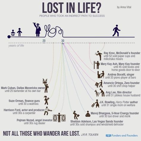 LOST IN LIFE? People who took an inderect path to success.               #entrepreneurship #emprendedurismo #entrepreneurs #emprendedores