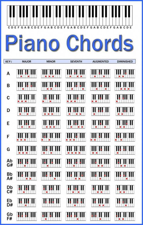 Made in Photoshop, to help people remember chords on piano. I re-created an existing chart to circumvent copyright. #learnpiano