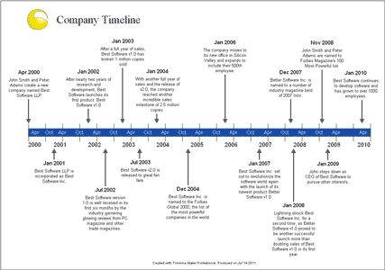 timelines examples - Google Search timeline Pinterest - sample timelines