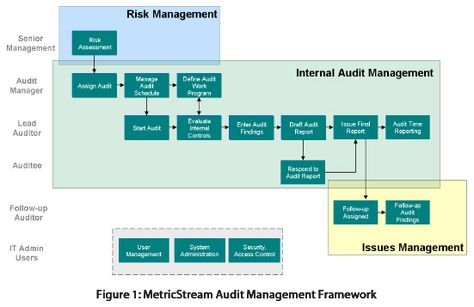 ISO Internal Audit Process Map ISO Quality Management Systems - audit findings template