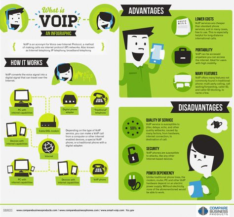 Infographic: What is VoIP? | Reviews, Comparisons and Buyer's Guides