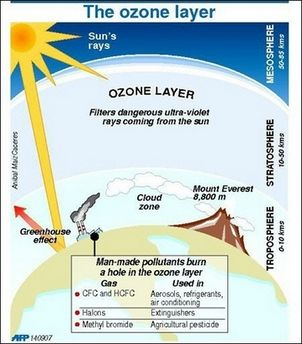Ozone (O 3 layer) presents at stratosphere which is kilometers above the ground that we are standing on. Practically, ozone is .