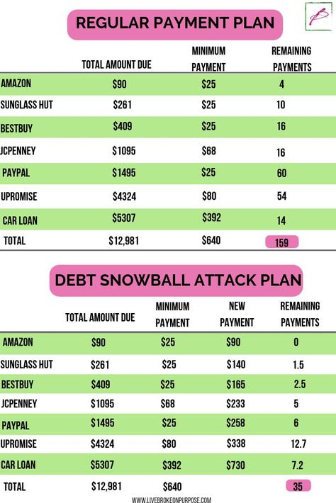 How We Paid off $7K in Debt in 2 months with the Debt Snowball Attack Plan