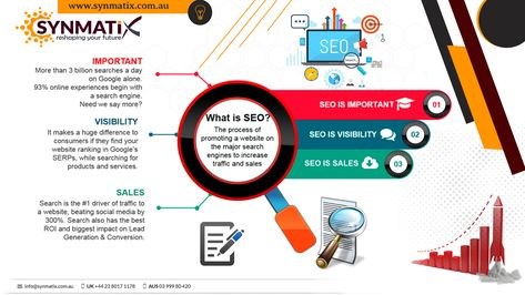 Search Engine Optimization - Synmatix