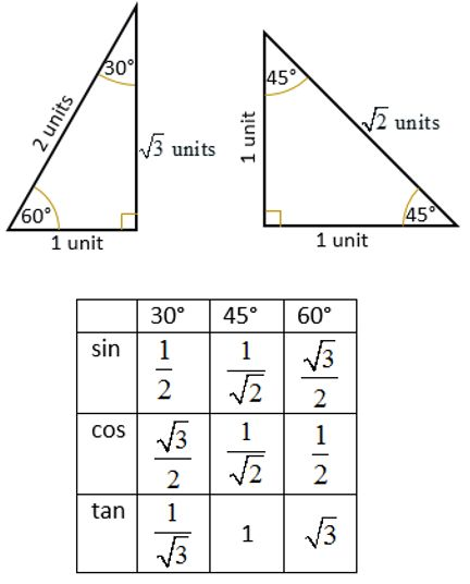 Sin    Special Angles  Math Help    Sin