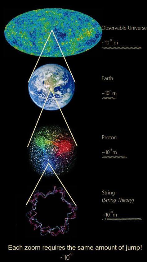 """concept from Carl Sagan's """"Cosmos"""". A concept from Carl Sagan's """"Cosmos"""". - concept from Carl Sagan's """"Cosmos"""". Carl Sagan Cosmos, Astronomy Facts, Space And Astronomy, Astronomy Science, Physics And Mathematics, Quantum Physics, Space Facts, Science Facts, Quantum Mechanics"""