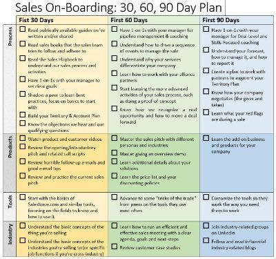 Image Result For 30 60 90 Day Plan Template Sales Manager