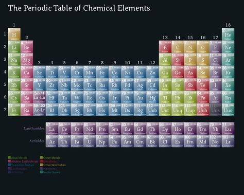 periodic table wallpaper hd Periodic Table Wallpaper Pinterest - new periodic table of elements hd