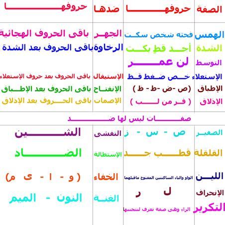 صفات الحروف Tajweed Quran Quran Arabic Arabic Language