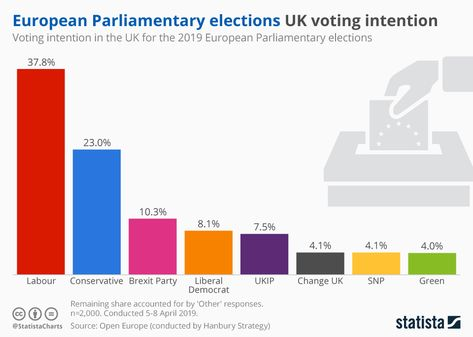 """Kicking off its European Parliamentary elections campaign last week, Nigel Farage launched his new 'Brexit Party' in Coventry as it gears up towards what he has described as an """"enforced ballot"""". #Waterpedia #SDGs #EuropeanUnion #Ballot #Brexit #YouGov"""