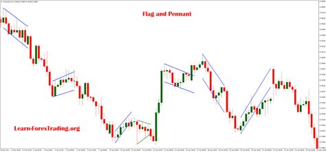 Flag And Pennant Indicator Mt4 Pattern Flag Chart