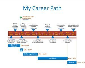 Resume Timeline Career Path Powerpoint Template Presentation