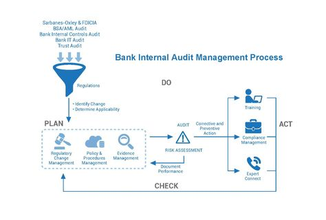 Bank Internal Audit Management Process Bank Enterprise Risk - external audit report