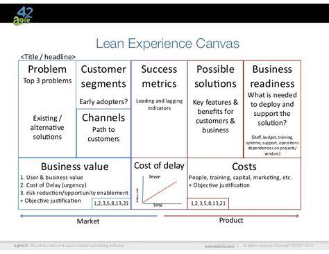 Product Development Canvas  Google Zoeken  ProductS Roadmap