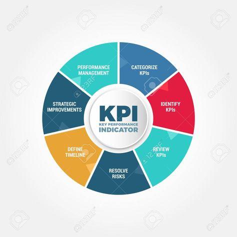 Illustration of Key Performance Indicator KPI Process vector art, clipart and stock vectors.