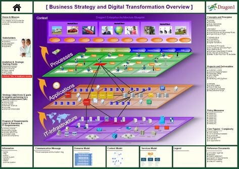 It infrastructure architecture blueprint itil pinterest it infrastructure architecture blueprint itil pinterest architecture blueprints enterprise architecture and architecture malvernweather Choice Image