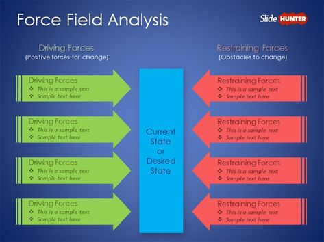 Examples Of Lewin S Force Field Analysis Templates Powerpoint