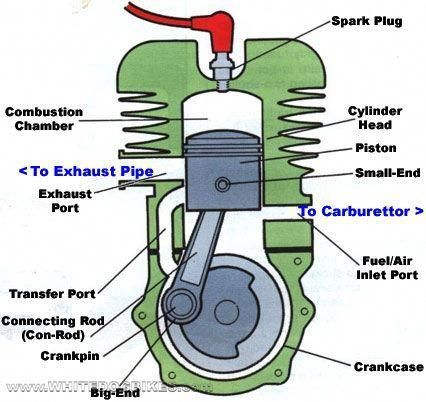 Image result for simple engine diagram | Mechanic engineering, Engineering,  Automotive engineeringPinterest