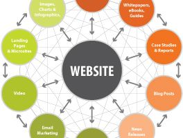 Use Your Company Website as the Hub of Your Online Marketing