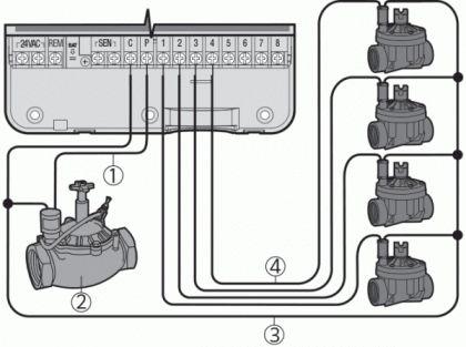 [DIAGRAM_0HG]  16+ Hunter Src Wiring Diagram in 2020 | Sprinkler repair, Diagram,  Electrical wiring diagram | Hunter Src Wiring Diagram |  | Pinterest