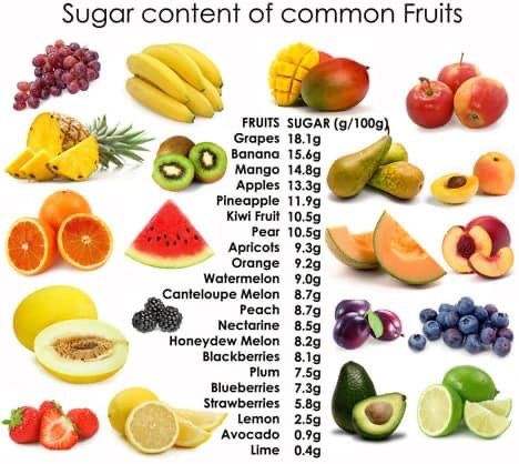 Can You Get Diabetes From Fruit Sugar Pin By Rhona Byer On Recipes In 2020 With Images Best Fruits For Diabetics Fruit For Diabetics Fruit