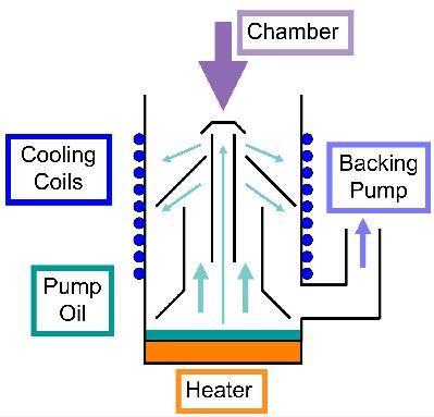 Oil Diffusion Pump Working Principle
