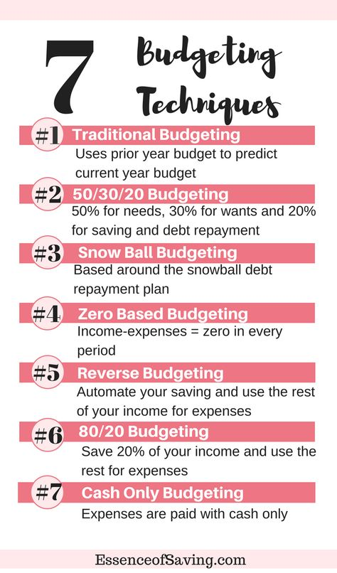 Which Budgeting Technique Should You Use?