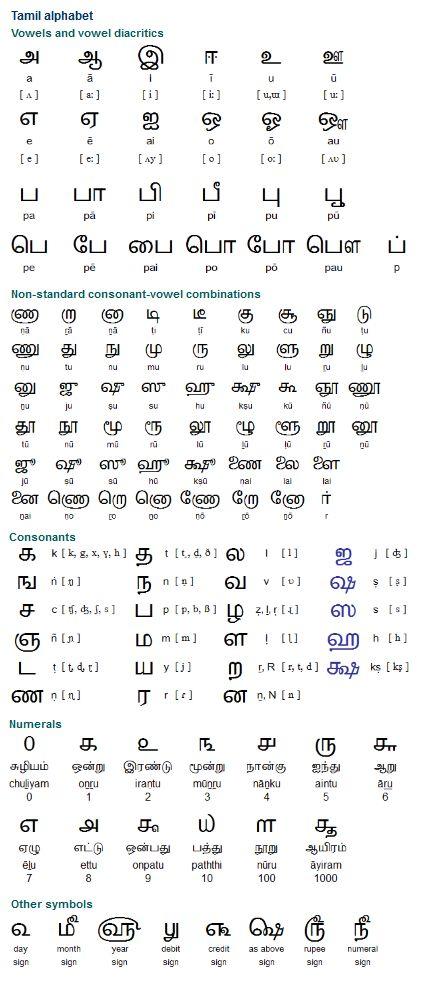 Sanskrit (संस्कृतम्) is the classical language of Indian - sanskrit alphabet chart